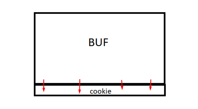 buf cookie