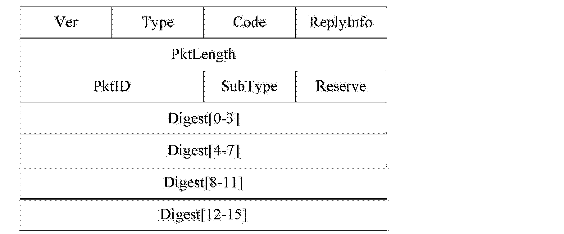 TDDP Packet format table