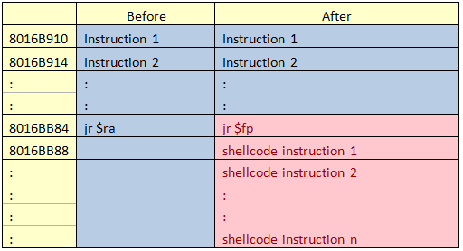 Before and after exploitation of function instructions