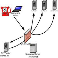 SMTP Open Relay Network Map