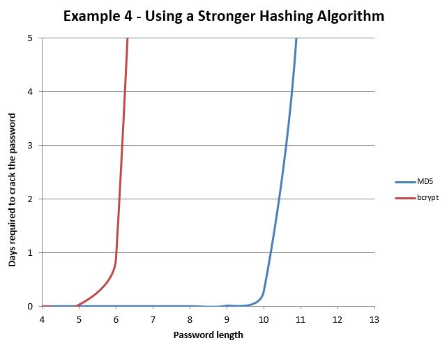 Using a Stronger Hashing Algorithm Graph