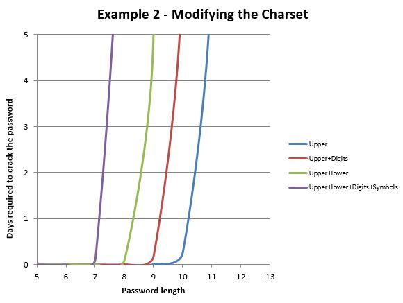 Modifying a Charset Graph