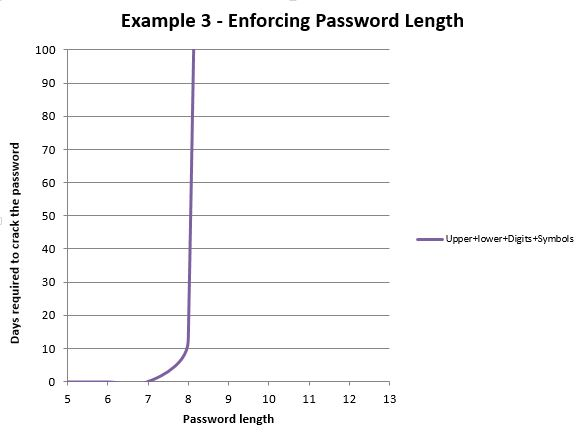 Enforcing Password Length Graph