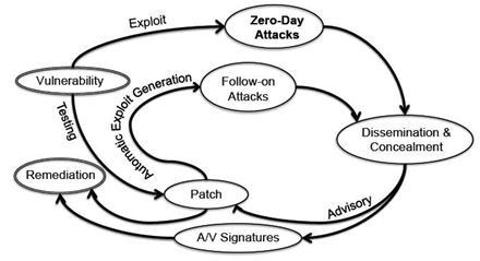 Zeroday Lifecycle