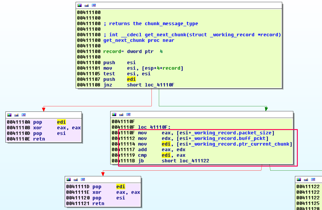 Analysis of a Remote Code Execution Vulnerability on Fortinet Single