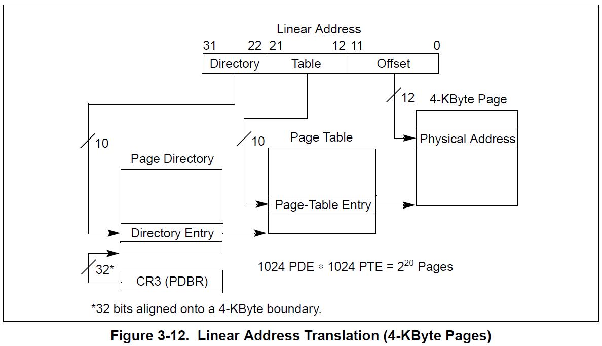 32bit-tables